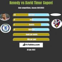 Kenedy vs David Timor Copovi h2h player stats