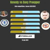 Kenedy vs Davy Proepper h2h player stats