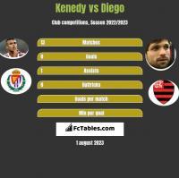 Kenedy vs Diego h2h player stats
