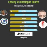 Kenedy vs Domingos Duarte h2h player stats