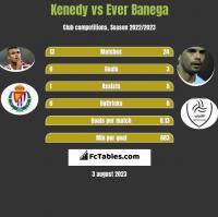 Kenedy vs Ever Banega h2h player stats