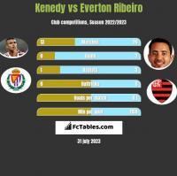 Kenedy vs Everton Ribeiro h2h player stats