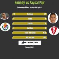 Kenedy vs Faycal Fajr h2h player stats