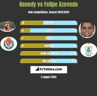 Kenedy vs Felipe Azevedo h2h player stats