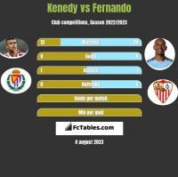 Kenedy vs Fernando h2h player stats