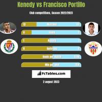 Kenedy vs Francisco Portillo h2h player stats