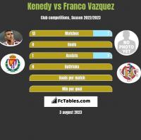Kenedy vs Franco Vazquez h2h player stats