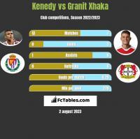 Kenedy vs Granit Xhaka h2h player stats