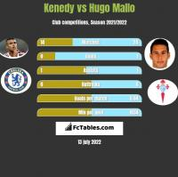 Kenedy vs Hugo Mallo h2h player stats