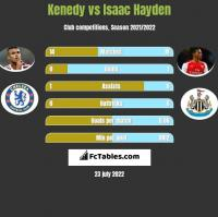 Kenedy vs Isaac Hayden h2h player stats