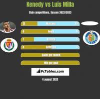 Kenedy vs Luis Milla h2h player stats
