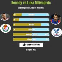 Kenedy vs Luka Milivojevic h2h player stats