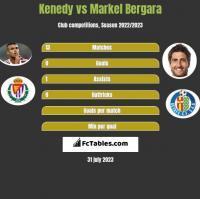 Kenedy vs Markel Bergara h2h player stats