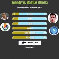 Kenedy vs Mathias Olivera h2h player stats