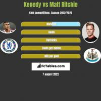 Kenedy vs Matt Ritchie h2h player stats
