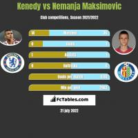 Kenedy vs Nemanja Maksimović h2h player stats
