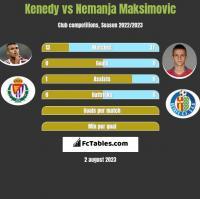 Kenedy vs Nemanja Maksimovic h2h player stats