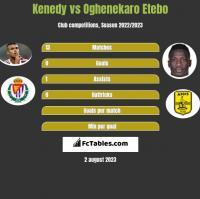Kenedy vs Oghenekaro Etebo h2h player stats