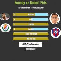 Kenedy vs Robert Piris h2h player stats