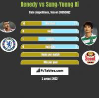 Kenedy vs Sung-Yueng Ki h2h player stats