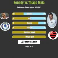 Kenedy vs Thiago Maia h2h player stats