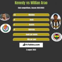 Kenedy vs Willian Arao h2h player stats