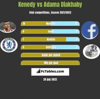 Kenedy vs Adama Diakhaby h2h player stats