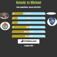 Kenedy vs Michael h2h player stats
