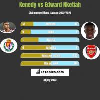 Kenedy vs Edward Nketiah h2h player stats