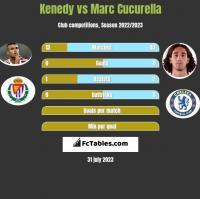 Kenedy vs Marc Cucurella h2h player stats