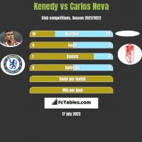 Kenedy vs Carlos Neva h2h player stats