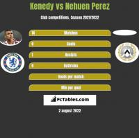 Kenedy vs Nehuen Perez h2h player stats