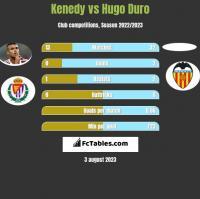 Kenedy vs Hugo Duro h2h player stats