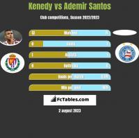 Kenedy vs Ademir Santos h2h player stats