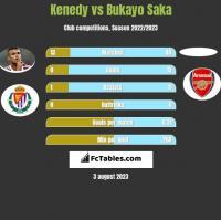 Kenedy vs Bukayo Saka h2h player stats