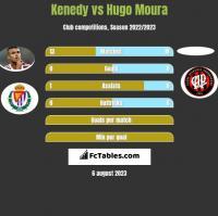 Kenedy vs Hugo Moura h2h player stats