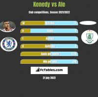 Kenedy vs Ale h2h player stats