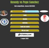 Kenedy vs Pepe Sanchez h2h player stats