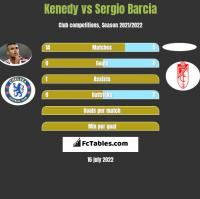 Kenedy vs Sergio Barcia h2h player stats