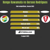 Kengo Kawamata vs Gerson Rodrigues h2h player stats