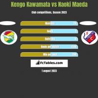 Kengo Kawamata vs Naoki Maeda h2h player stats