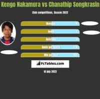 Kengo Nakamura vs Chanathip Songkrasin h2h player stats
