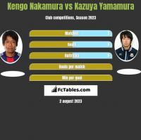 Kengo Nakamura vs Kazuya Yamamura h2h player stats