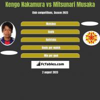Kengo Nakamura vs Mitsunari Musaka h2h player stats