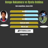 Kengo Nakamura vs Ryota Oshima h2h player stats