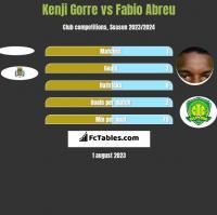 Kenji Gorre vs Fabio Abreu h2h player stats