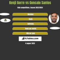 Kenji Gorre vs Goncalo Santos h2h player stats
