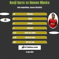 Kenji Gorre vs Romeu Ribeiro h2h player stats