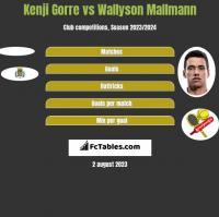 Kenji Gorre vs Wallyson Mallmann h2h player stats