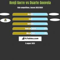 Kenji Gorre vs Duarte Gouveia h2h player stats